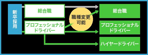 図:キャリアパス