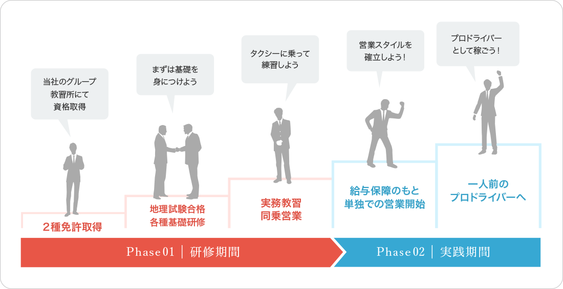 [Phase01|研修期間] 2種免許取得「当社のグループ教習所にて資格取得!」 → 地理試験合格・各種基礎研修「まずは基礎を身につけよう」 → 実務教習「教習車のタクシーに乗って練習しよう」 → [Phase02|実践期間] 同乗営業「先輩ドライバーと一緒に営業!」 → 単独での営業開始「自分のスタイルを確立しよう!」